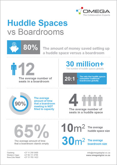 Omega Infographic Huddle Spaces versus Boardrooms