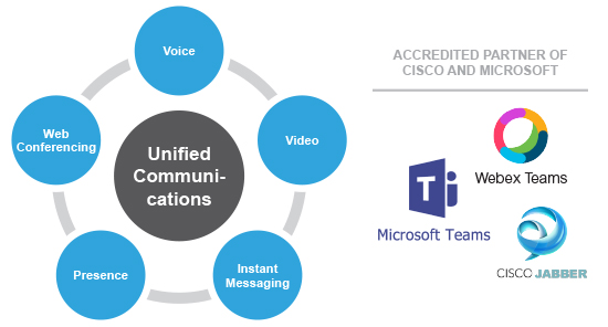 Unified Communications diagram